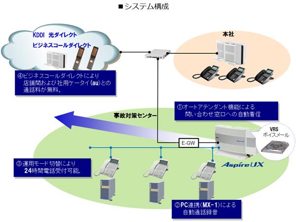 ネッツトヨタ仙台株式会社